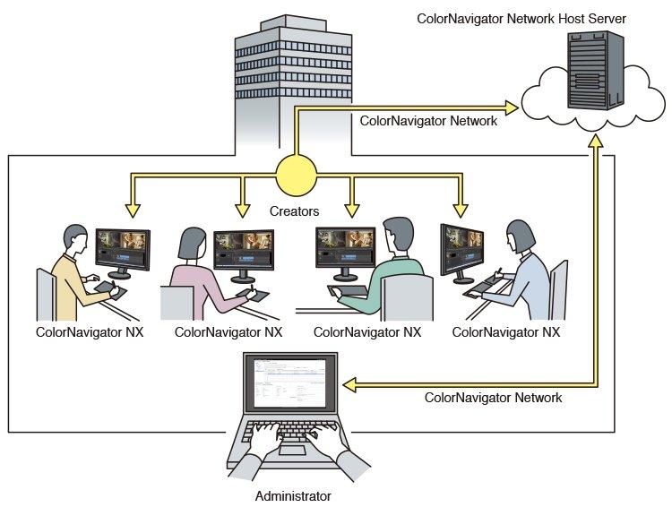 Eizo CG2730 ColorNavigator Network