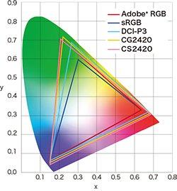Eizo Adobe RGB
