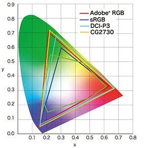 Odwzorowanie 99% przestrzeni barw Adobe RGB