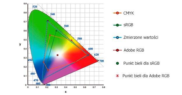 NEC PA271Q Pokrycie kolorów Adobe RGB