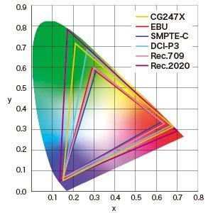 Eizo CG247 Adobe RGB