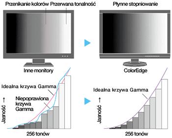 Eizo cg247 krzywa gamma