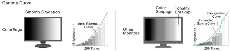 cs2740 krzywa gamma