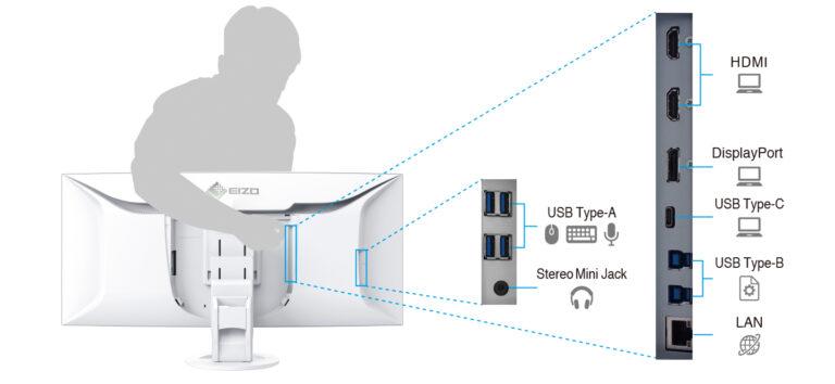 Eizo FlexScan EV3895 złącza sygnałowe
